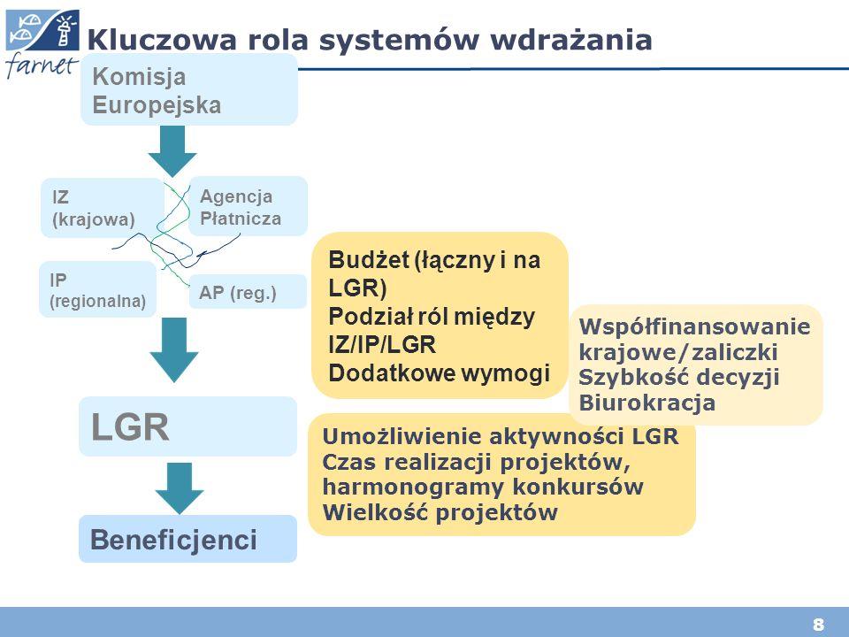 8 Kluczowa rola systemów wdrażania Komisja Europejska IP (regionalna) LGR IZ (krajowa) Beneficjenci Umożliwienie aktywności LGR Czas realizacji projek