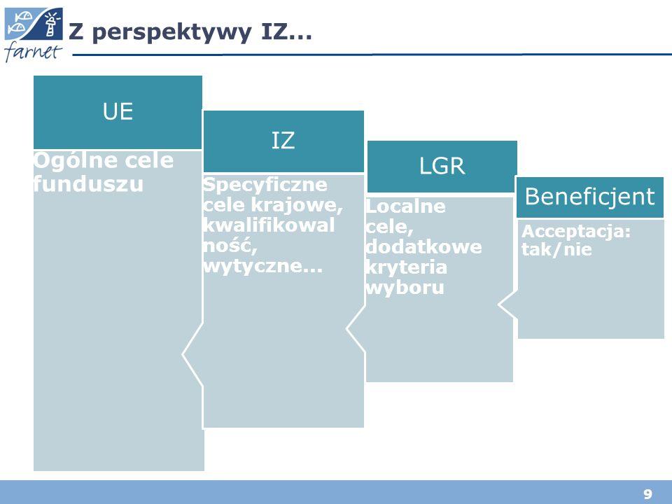 9 Z perspektywy IZ... Ogólne cele funduszu UE Specyficzne cele krajowe, kwalifikowal ność, wytyczne... IZ Localne cele, dodatkowe kryteria wyboru LGR