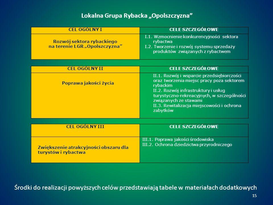 Lokalna Grupa Rybacka Opolszczyzna CEL OGÓLNY ICELE SZCZEGÓŁOWE Rozwój sektora rybackiego na terenie LGR Opolszczyzna I.1.