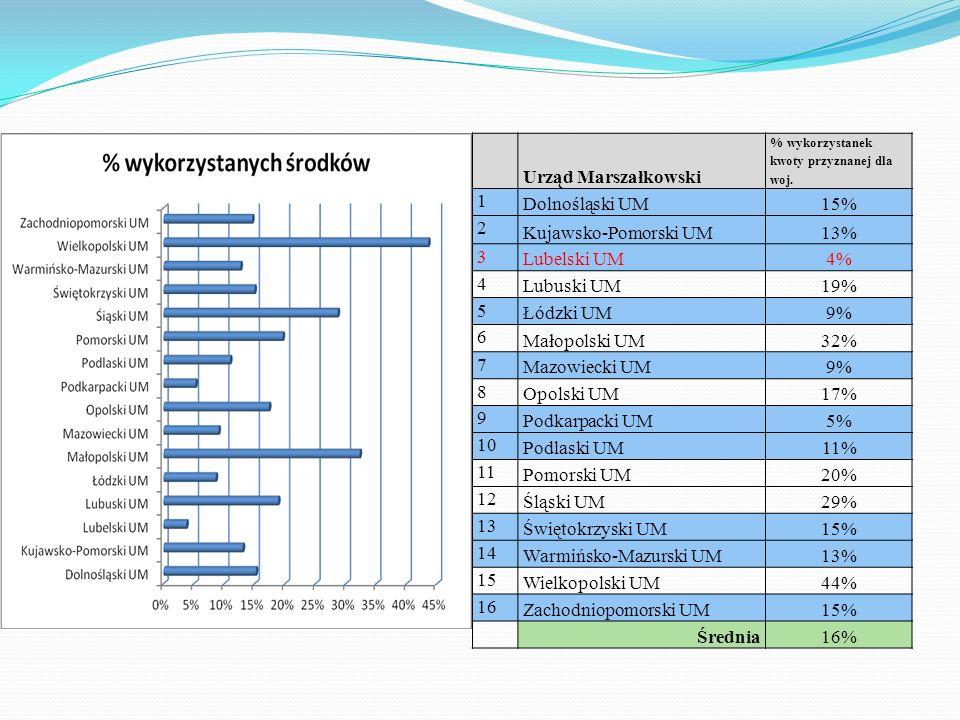 Urząd Marszałkowski % wykorzystanek kwoty przyznanej dla woj. 1 Dolnośląski UM15% 2 Kujawsko-Pomorski UM13% 3 Lubelski UM4% 4 Lubuski UM19% 5 Łódzki U