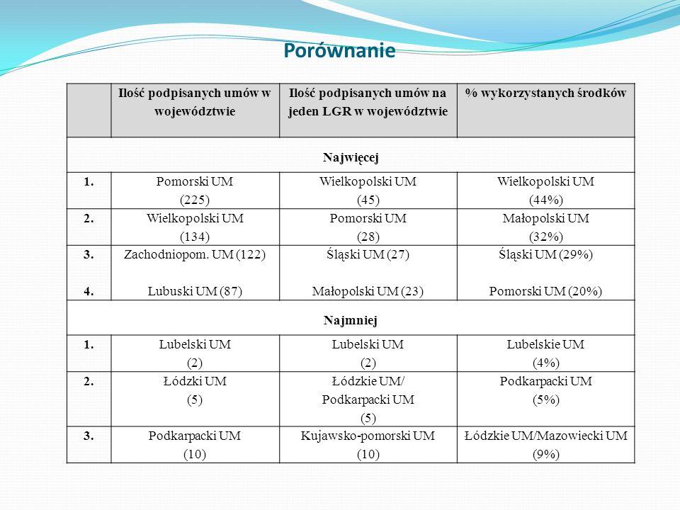 Porównanie Ilość podpisanych umów w województwie Ilość podpisanych umów na jeden LGR w województwie % wykorzystanych środków Najwięcej 1. Pomorski UM