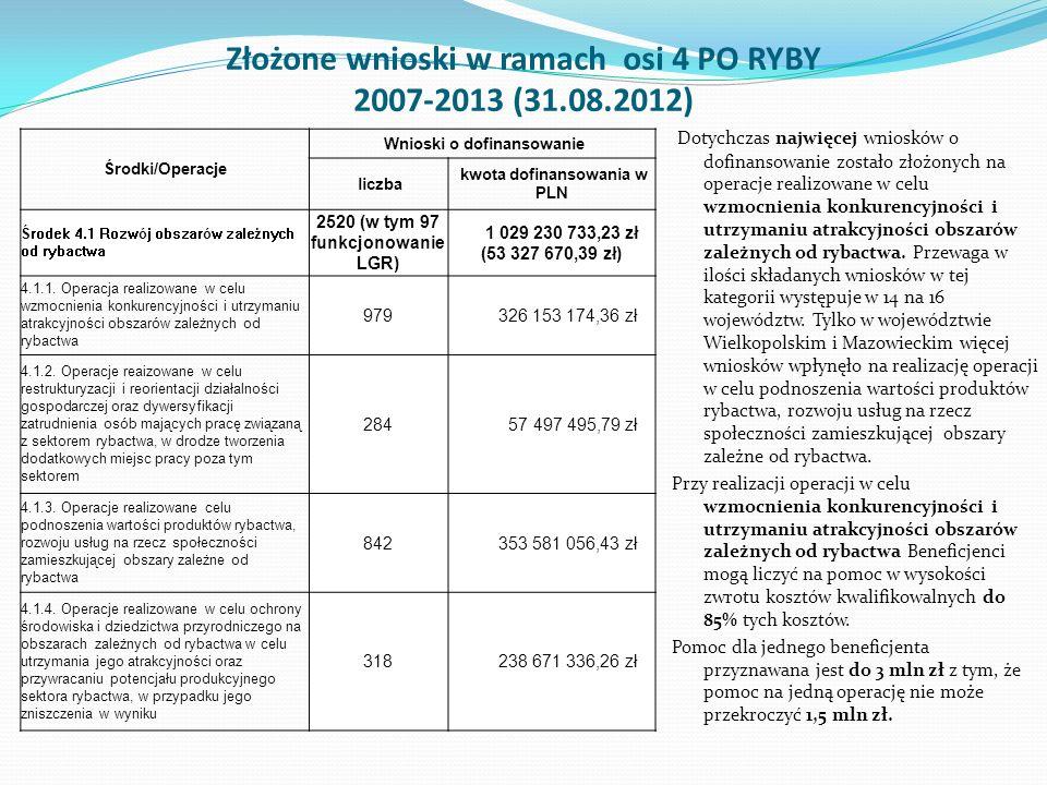 Złożone wnioski w ramach osi 4 PO RYBY 2007-2013 (31.08.2012) Środki/Operacje Wnioski o dofinansowanie liczba kwota dofinansowania w PLN Środek 4.1 Ro