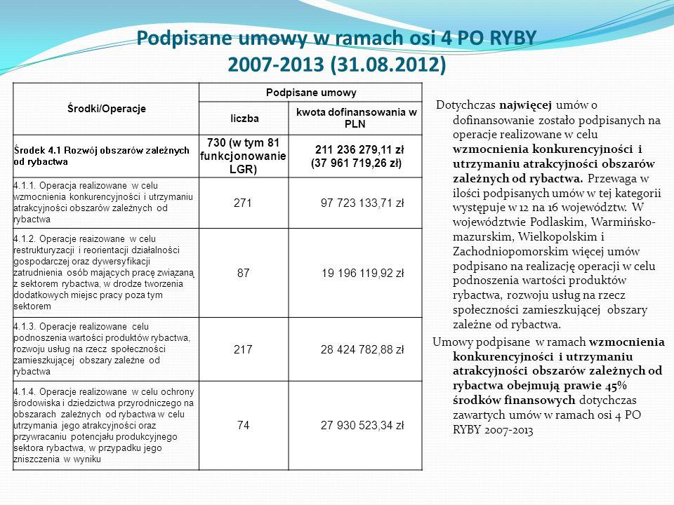 Podpisane umowy w ramach osi 4 PO RYBY 2007-2013 (31.08.2012) Środki/Operacje Podpisane umowy liczba kwota dofinansowania w PLN Środek 4.1 Rozwój obsz