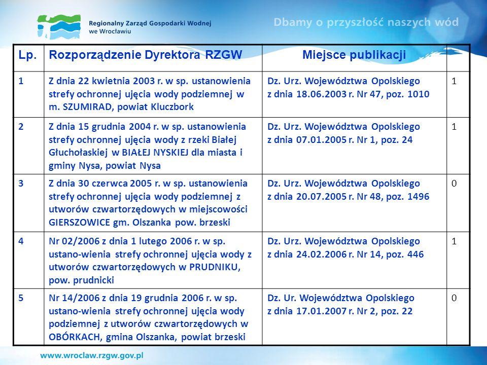 Lp.Rozporządzenie Dyrektora RZGWMiejsce publikacji 1Z dnia 22 kwietnia 2003 r. w sp. ustanowienia strefy ochronnej ujęcia wody podziemnej w m. SZUMIRA