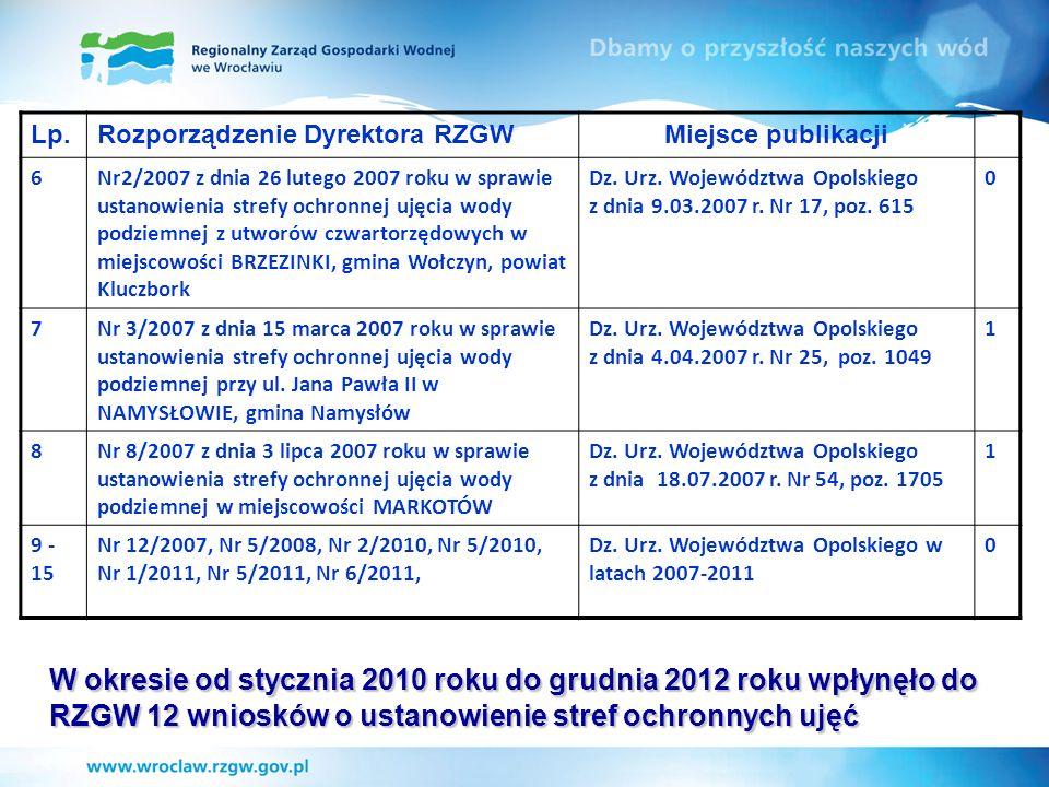 W okresie od stycznia 2010 roku do grudnia 2012 roku wpłynęło do RZGW 12 wniosków o ustanowienie stref ochronnych ujęć Lp.Rozporządzenie Dyrektora RZG