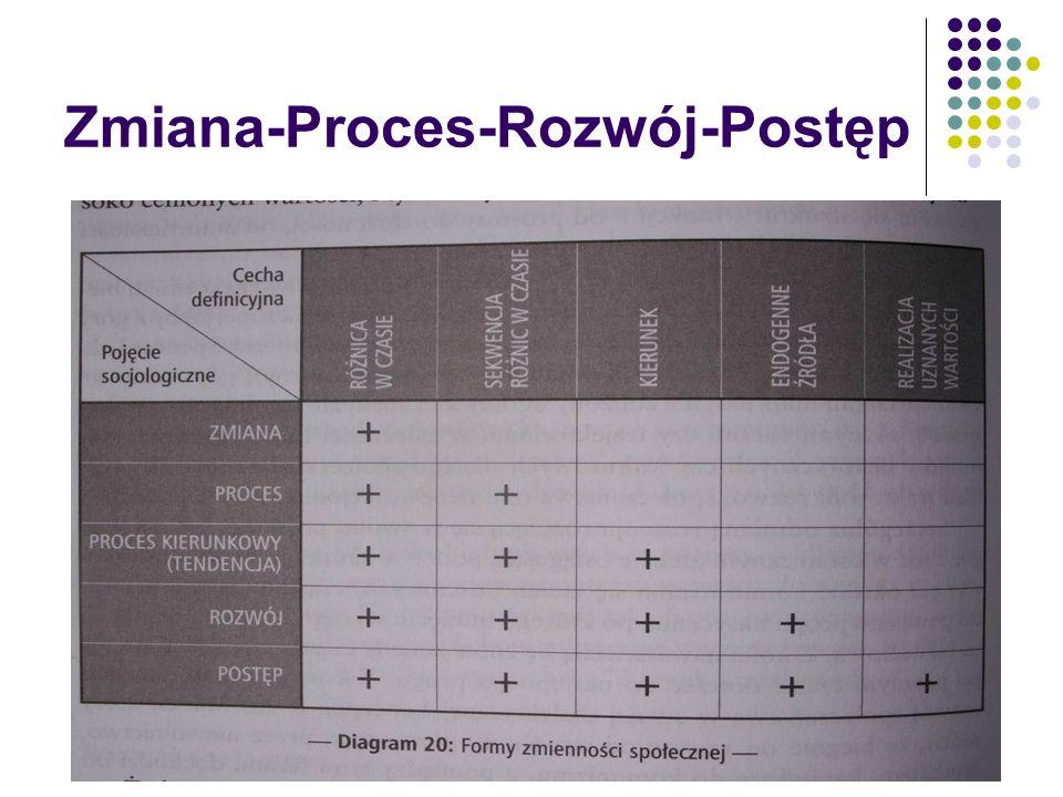 Zmiana-Proces-Rozwój-Postęp