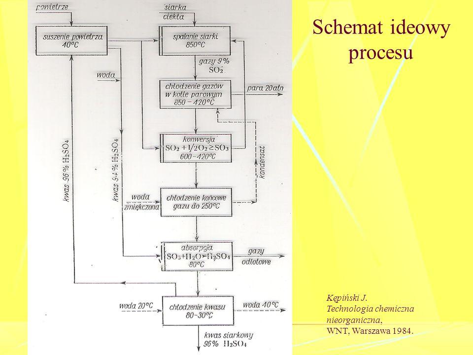 Wykres strumieniowy Sankeya Kępiński J. Technologia chemiczna nieorganiczna, WNT, Warszawa 1984.