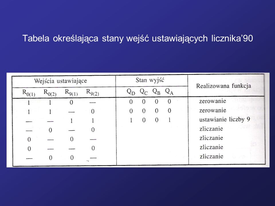 Tabela określająca stany wejść ustawiających licznika90