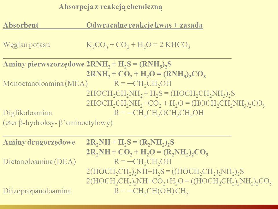 Absorpcja z reakcją chemiczną Absorbent Odwracalne reakcje kwas + zasada Węglan potasuK 2 CO 3 + CO 2 + H 2 O = 2 KHCO 3 _____________________________