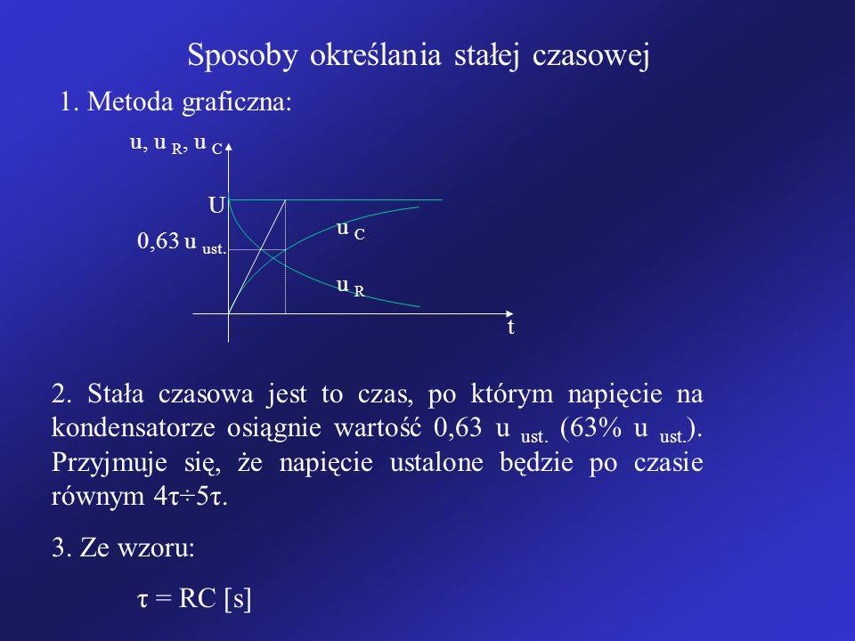Sposoby określania stałej czasowej 1. Metoda graficzna: u, u R, u C t u C U u R 0,63 u ust. 2. Stała czasowa jest to czas, po którym napięcie na konde