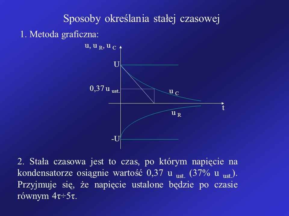 Sposoby określania stałej czasowej 1. Metoda graficzna: u, u R, u C t U -U u C u R 0,37 u ust. 2. Stała czasowa jest to czas, po którym napięcie na ko
