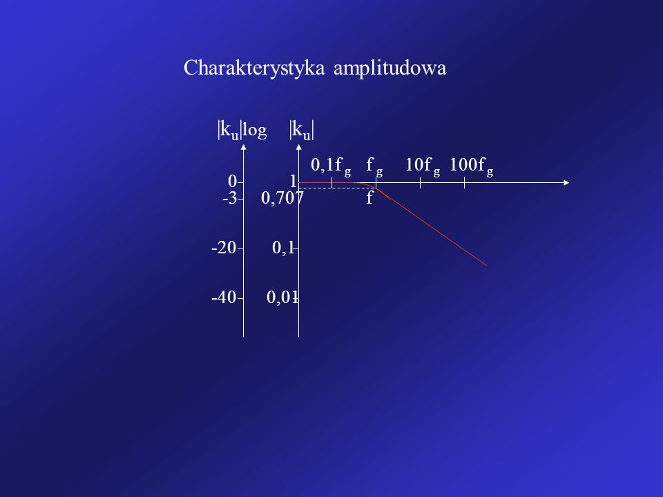 f  k u   k u   log 1 -20 -3 0 -400,01 0,1 0,707 0,1f g f g 100f g 10f g Charakterystyka amplitudowa