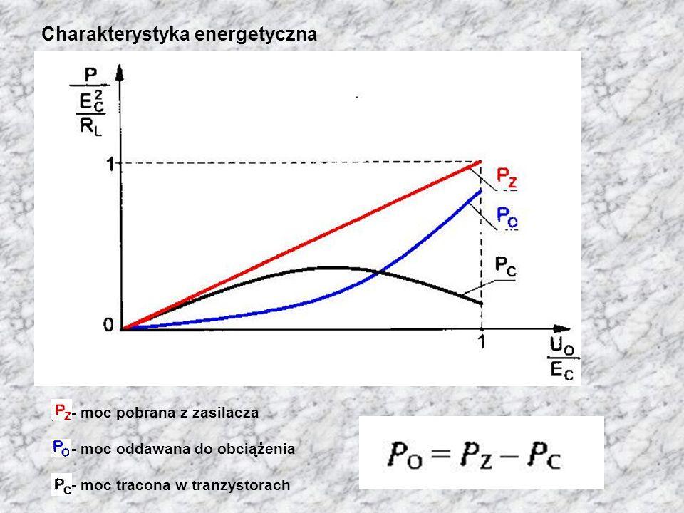 Charakterystyka energetyczna - moc pobrana z zasilacza - moc oddawana do obciążenia - moc tracona w tranzystorach