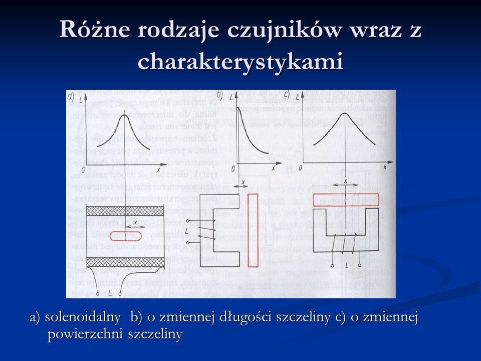 Różne rodzaje czujników wraz z charakterystykami a) solenoidalny b) o zmiennej długości szczeliny c) o zmiennej powierzchni szczeliny