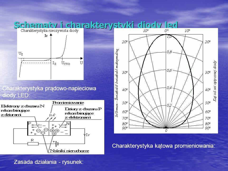 Schematy i charakterystyki diody led Charakterystyka prądowo-napieciowa diody LED: Zasada działania - rysunek: Charakterystyka kątowa promieniowania: