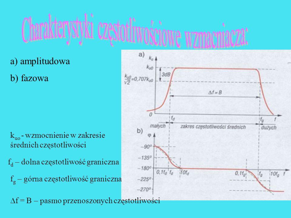 a) amplitudowa b) fazowa k uo - wzmocnienie w zakresie średnich częstotliwości f d – dolna częstotliwość graniczna f g – górna częstotliwość graniczna f = B – pasmo przenoszonych częstotliwości