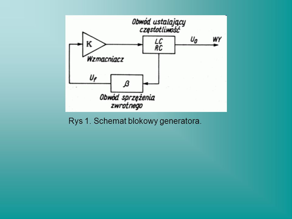 Na rys 1 przedstawiony jest ogólny schemat blokowy generatora z pętlą dodatniego sprzężenia zwrotnego.