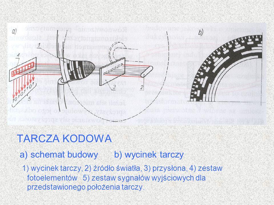 TARCZA KODOWA a) schemat budowy b) wycinek tarczy 1) wycinek tarczy, 2) źródło światła, 3) przysłona, 4) zestaw fotoelementów 5) zestaw sygnałów wyjśc