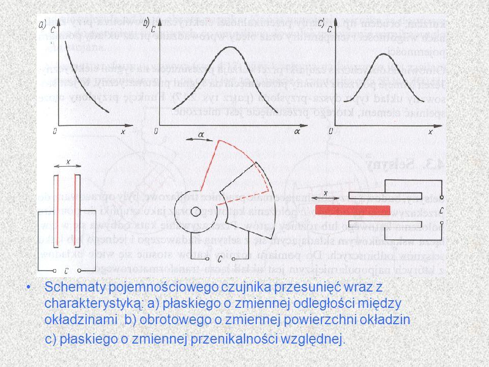 Schematy pojemnościowego czujnika przesunięć wraz z charakterystyką: a) płaskiego o zmiennej odległości między okładzinami b) obrotowego o zmiennej po
