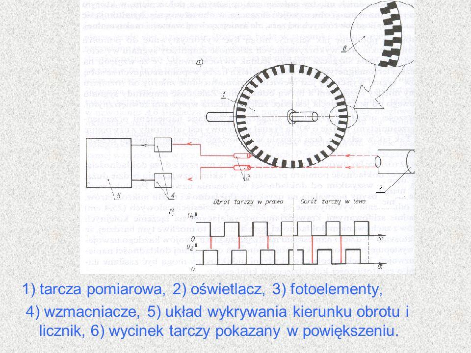 1) tarcza pomiarowa, 2) oświetlacz, 3) fotoelementy, 4) wzmacniacze, 5) układ wykrywania kierunku obrotu i licznik, 6) wycinek tarczy pokazany w powię