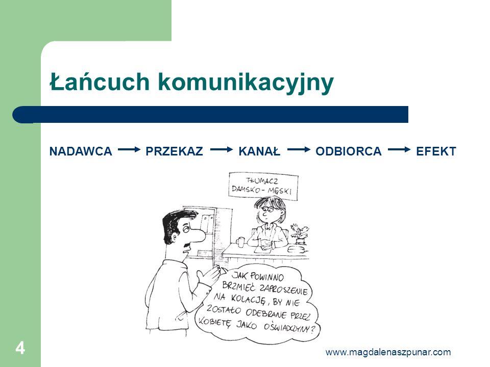 www.magdalenaszpunar.com 4 Łańcuch komunikacyjny NADAWCAPRZEKAZKANAŁODBIORCA EFEKT