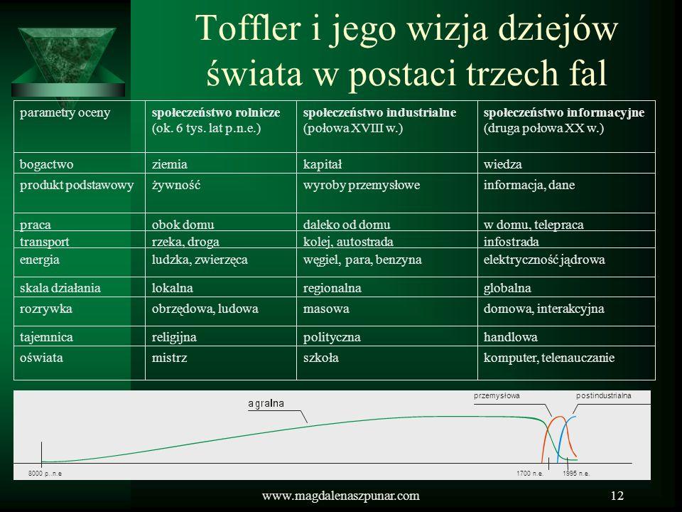 www.magdalenaszpunar.com12 Toffler i jego wizja dziejów świata w postaci trzech fal komputer, telenauczanieszkołamistrzoświata handlowapolitycznarelig