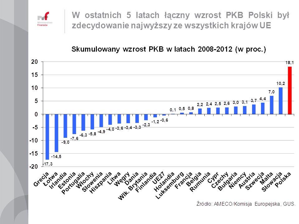 W ostatnich 5 latach łączny wzrost PKB Polski był zdecydowanie najwyższy ze wszystkich krajów UE