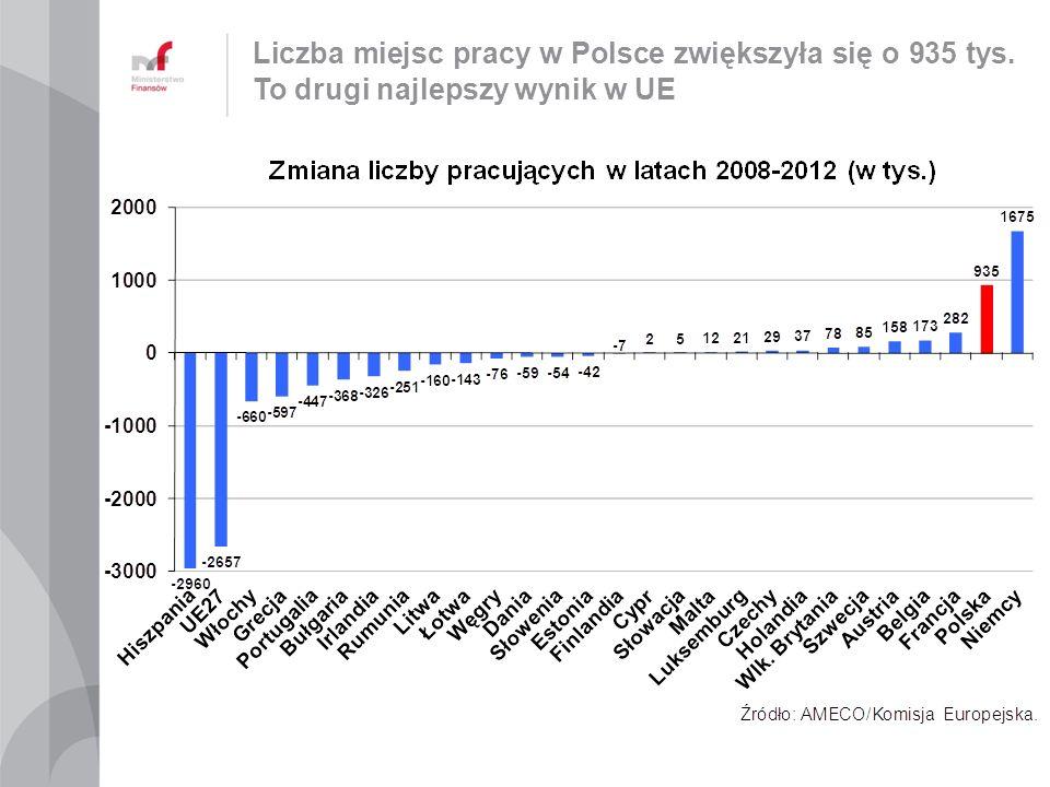 Liczba miejsc pracy w Polsce zwiększyła się o 935 tys. To drugi najlepszy wynik w UE