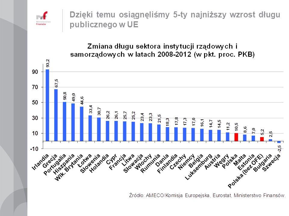 Polska ma najwyższe realne stopy procentowe w Unii Europejskiej