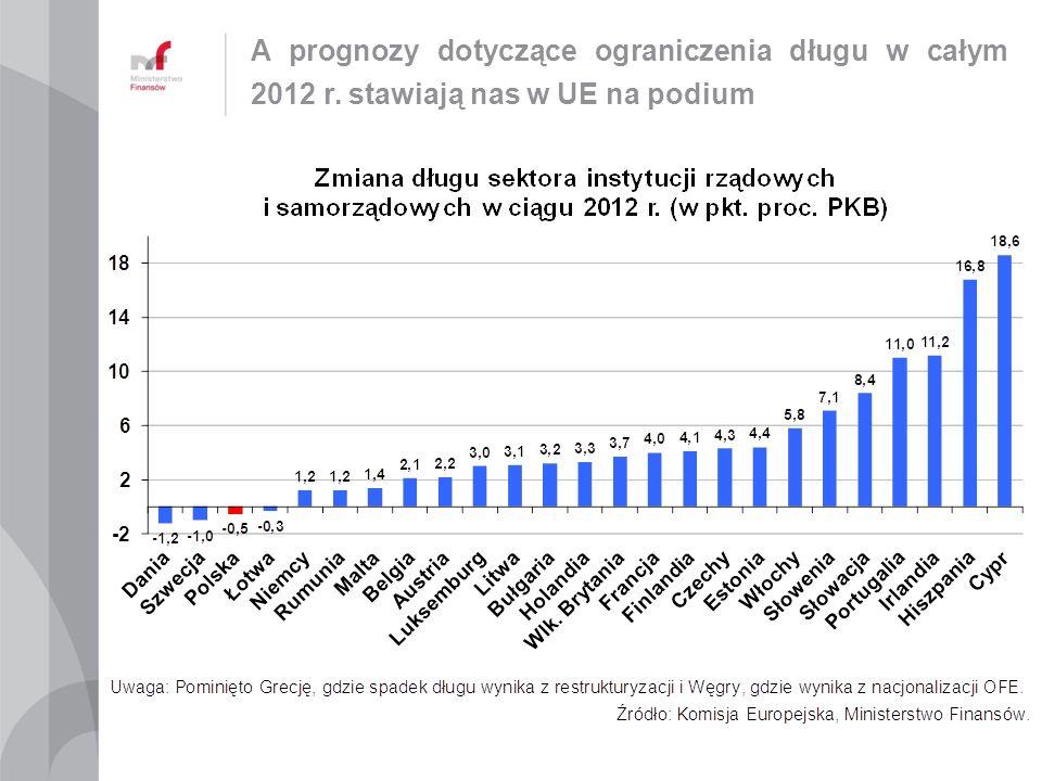 A prognozy dotyczące ograniczenia długu w całym 2012 r. stawiają nas w UE na podium