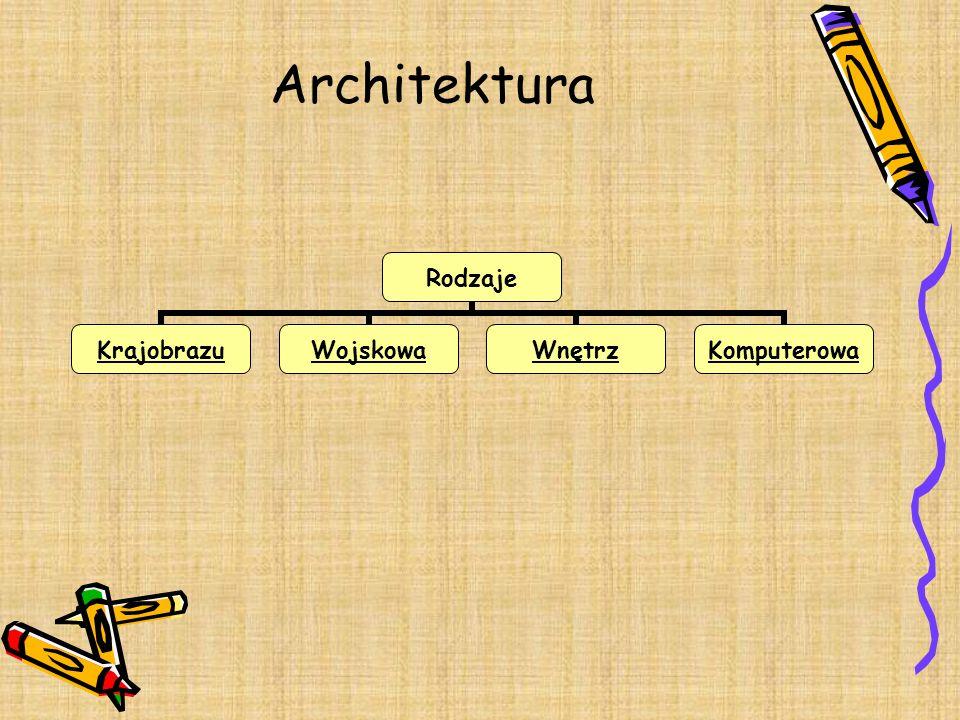 Architektura Rodzaje KrajobrazuWojskowaWnętrzKomputerowa
