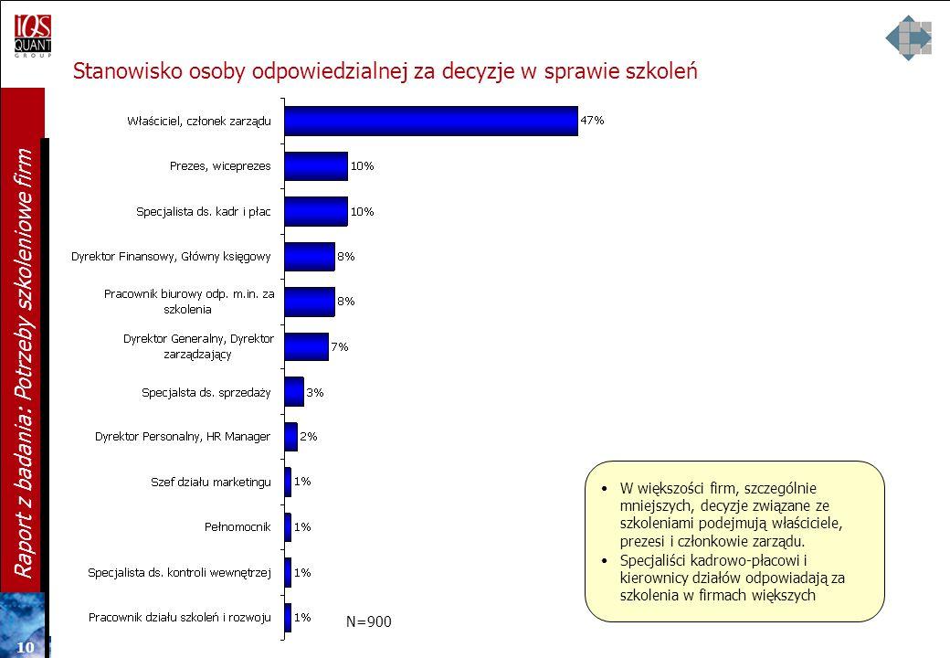9 9 9 Raport z badania: Potrzeby szkoleniowe firm Liczba osób, z którymi firmy współpracują na stałe na umowy zlecenia/ dzieło, itp. R3b. Z iloma osob