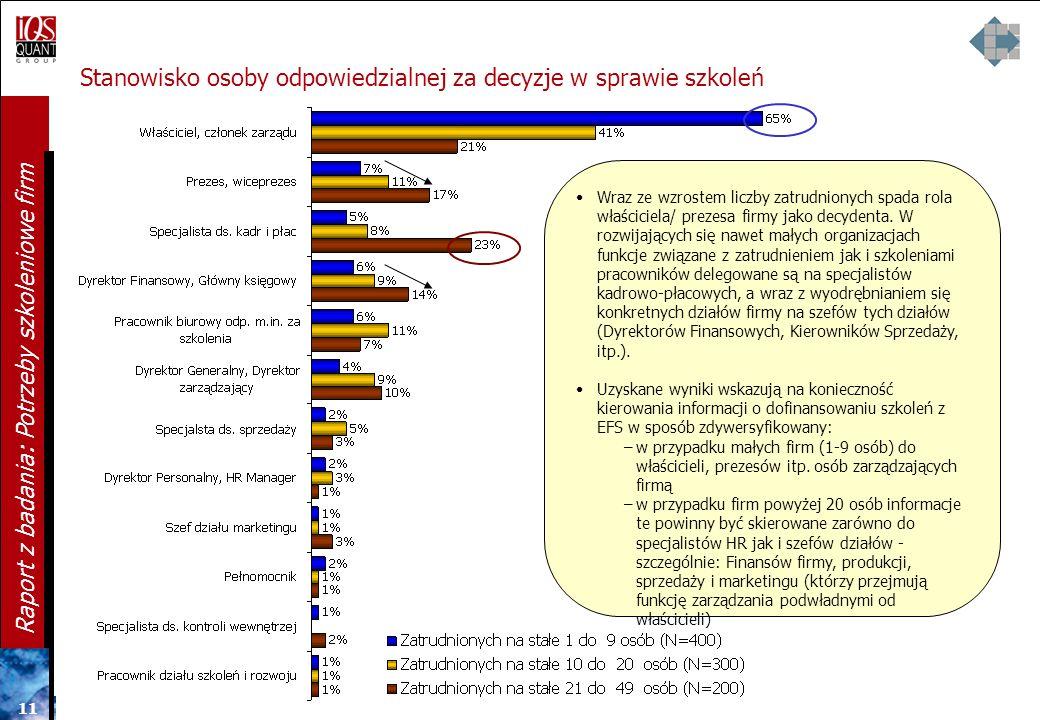 10 Raport z badania: Potrzeby szkoleniowe firm Stanowisko osoby odpowiedzialnej za decyzje w sprawie szkoleń W większości firm, szczególnie mniejszych