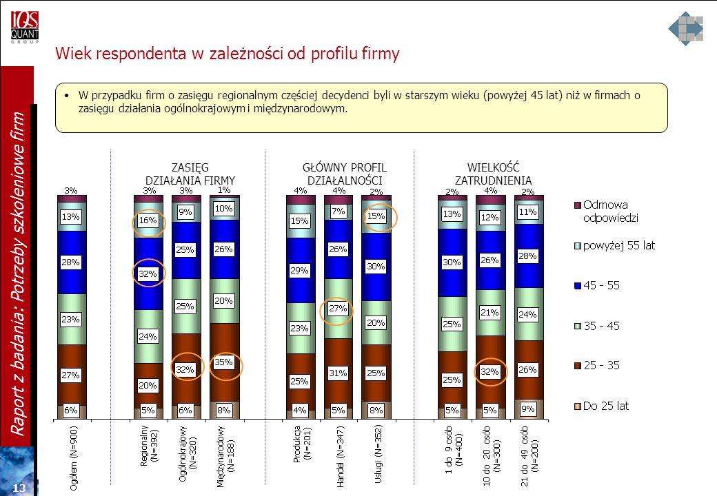 12 Raport z badania: Potrzeby szkoleniowe firm Płeć respondenta w zależności od profilu firmy ZASIĘG DZIAŁANIA FIRMY Widać wyraźny podział na płeć w z