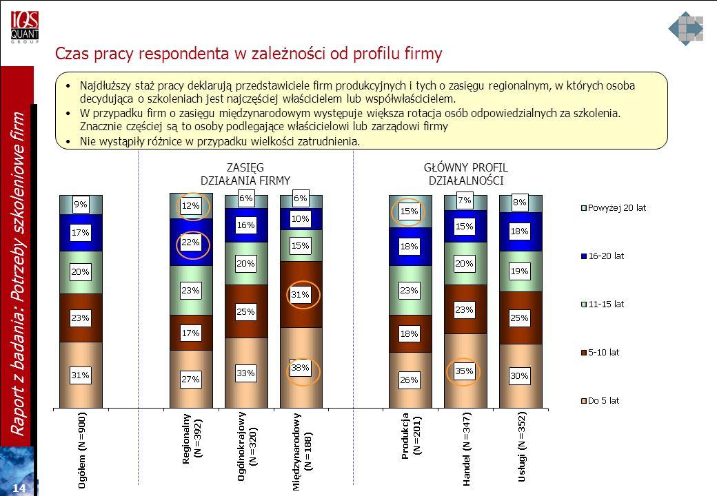 13 Raport z badania: Potrzeby szkoleniowe firm Wiek respondenta w zależności od profilu firmy ZASIĘG DZIAŁANIA FIRMY WIELKOŚĆ ZATRUDNIENIA W przypadku