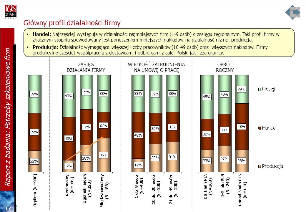 16 Raport z badania: Potrzeby szkoleniowe firm Podstawowa branża działalności firmy a wielkość zatrudnienia Handel: Najczęściej występuje w działalnoś