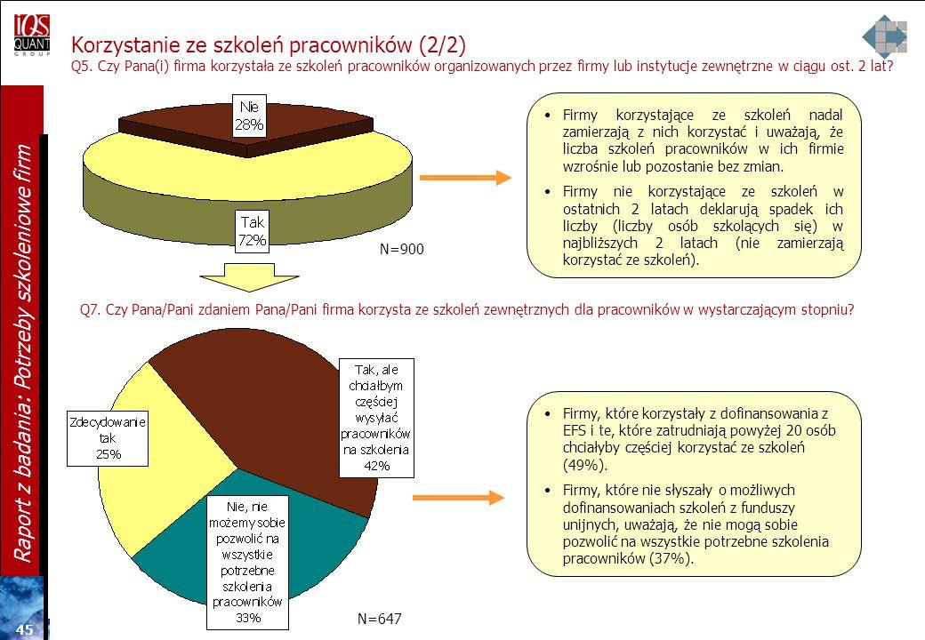 44 Raport z badania: Potrzeby szkoleniowe firm Korzystanie ze szkoleń i powody niekorzystania 100% (N=900) Próba firm zatrudniających od 1 do 49 osób