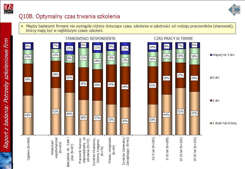 55 Raport z badania: Potrzeby szkoleniowe firm Preferencje dotyczące organizacji szkoleń Q10B. Optymalny czas trwania szkolenia Q11. Preferowane dni t