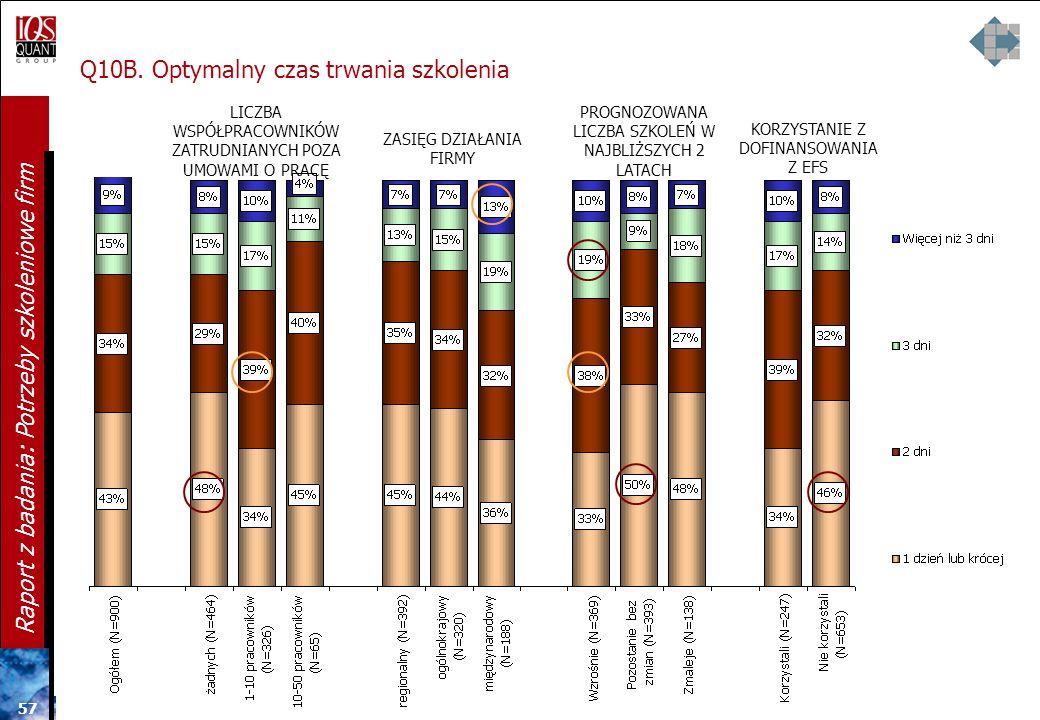 56 Raport z badania: Potrzeby szkoleniowe firm Q10B. Optymalny czas trwania szkolenia STANOWISKO RESPONDENTACZAS PRACY W FIRMIE Między badanymi firmam