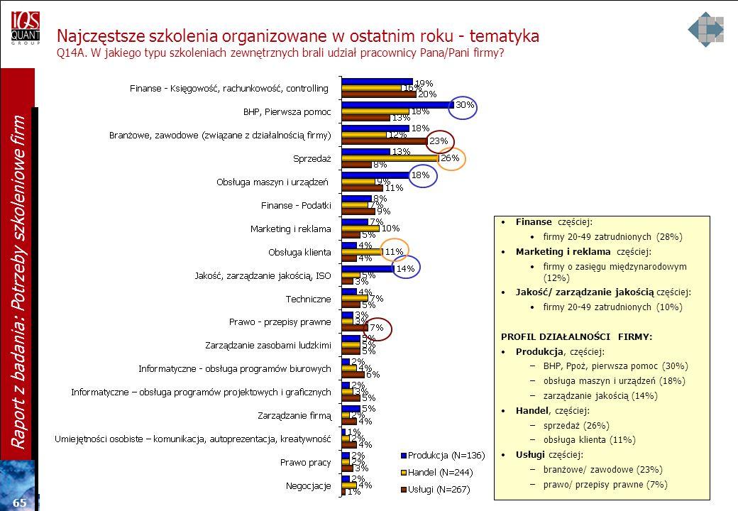 64 Raport z badania: Potrzeby szkoleniowe firm Szkolenia organizowane w ostatnim roku - tematyka Q14A. W jakiego typu szkoleniach zewnętrznych brali u