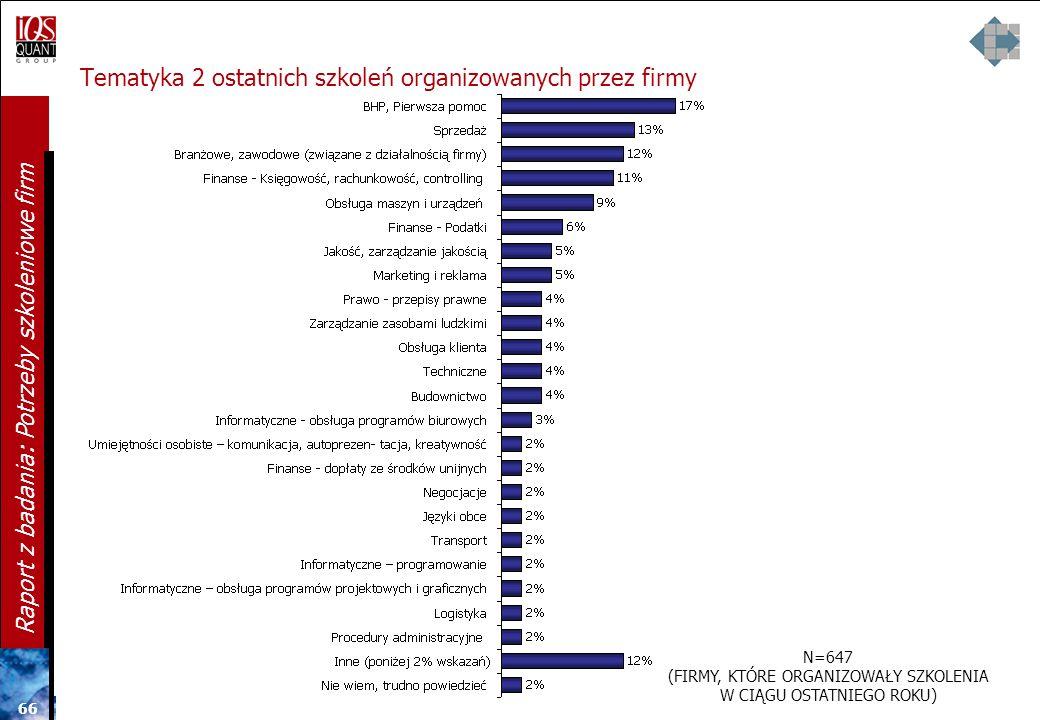 65 Raport z badania: Potrzeby szkoleniowe firm Najczęstsze szkolenia organizowane w ostatnim roku - tematyka Q14A. W jakiego typu szkoleniach zewnętrz
