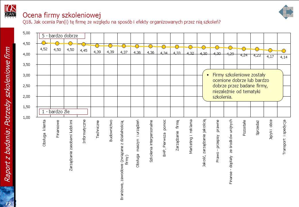 71 Raport z badania: Potrzeby szkoleniowe firm Ocena firmy szkoleniowej Q18. Jak ocenia Pan(i) tę firmę ze względu na sposób i efekty organizowanych p