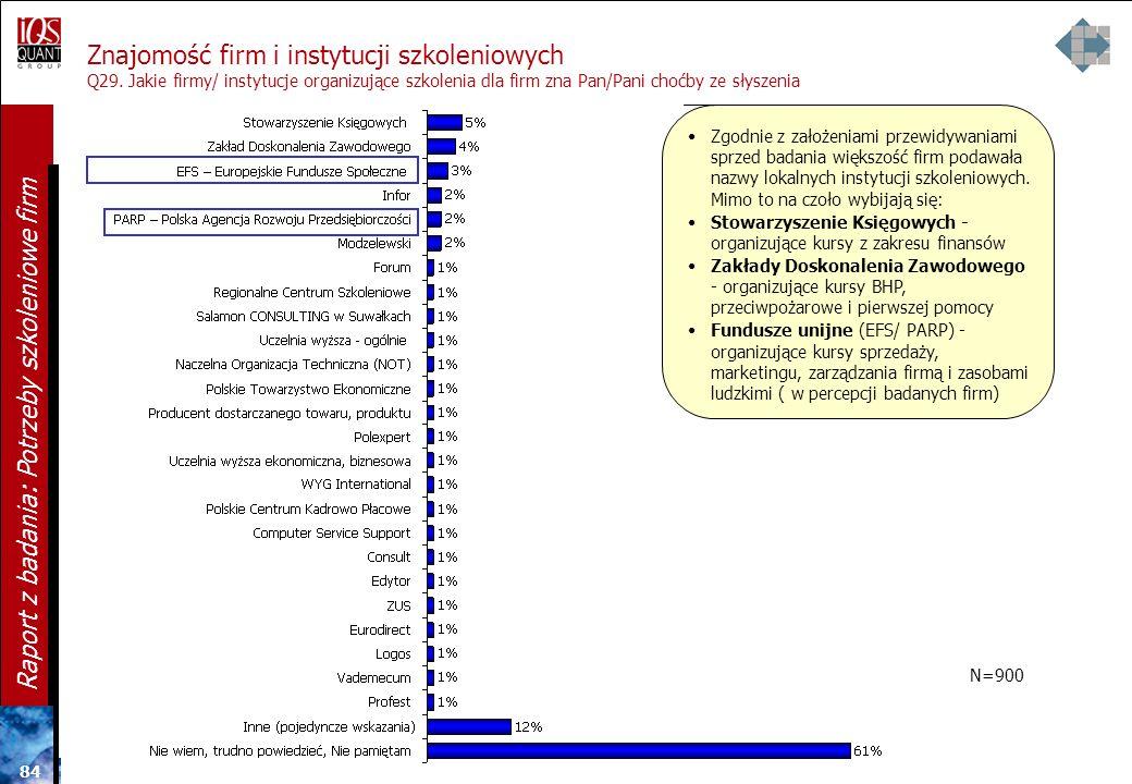 Znajomość firm szkoleniowych i Europejskiego Funduszu Społecznego