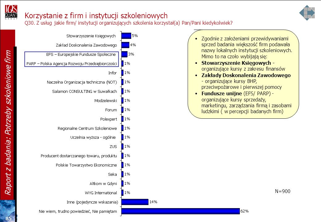 84 Raport z badania: Potrzeby szkoleniowe firm Znajomość firm i instytucji szkoleniowych Q29. Jakie firmy/ instytucje organizujące szkolenia dla firm