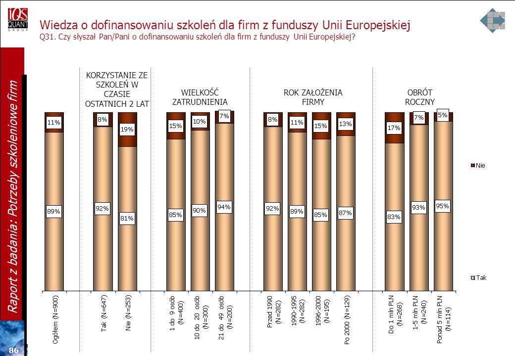 85 Raport z badania: Potrzeby szkoleniowe firm Korzystanie z firm i instytucji szkoleniowych Q30. Z usług jakie firm/ instytucji organizujących szkole