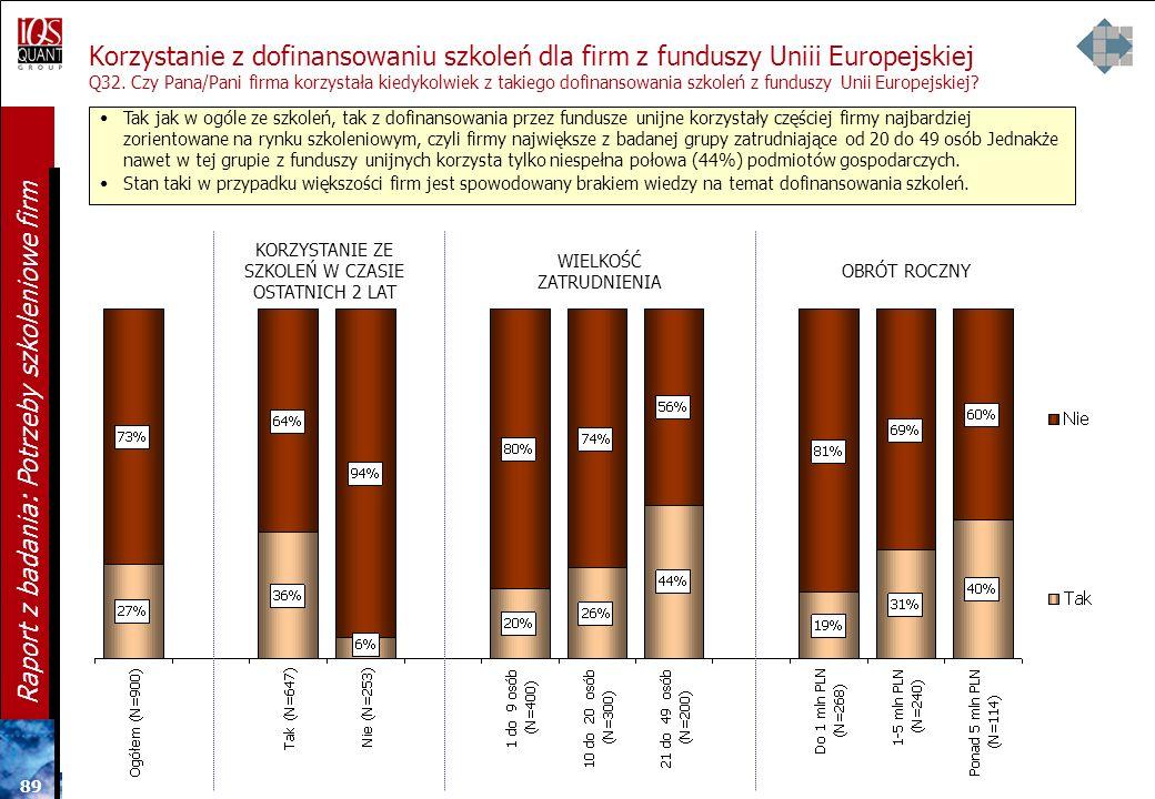 88 Raport z badania: Potrzeby szkoleniowe firm Opis EFS Unia Europejska w ramach Europejskiego Funduszu Społecznego przewiduje dla małych i średnich f