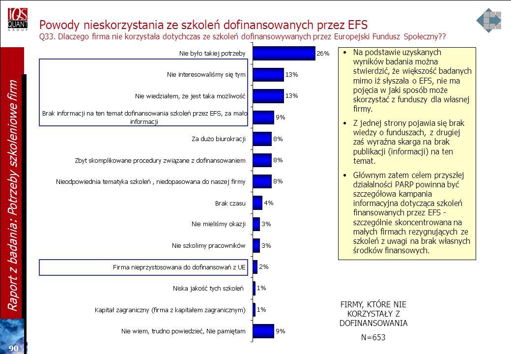 89 Raport z badania: Potrzeby szkoleniowe firm Korzystanie z dofinansowaniu szkoleń dla firm z funduszy Uniii Europejskiej Q32. Czy Pana/Pani firma ko