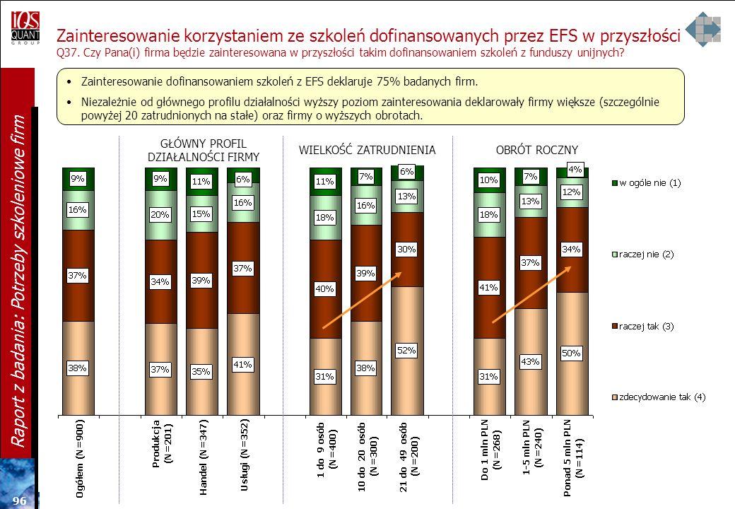 95 Raport z badania: Potrzeby szkoleniowe firm Proponowane zmiany w procedurze związanej ze szkoleniami dofinansowanych przez EFS Q36. Co Pan(i) zmien