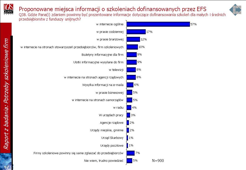 96 Raport z badania: Potrzeby szkoleniowe firm Zainteresowanie korzystaniem ze szkoleń dofinansowanych przez EFS w przyszłości Q37. Czy Pana(i) firma