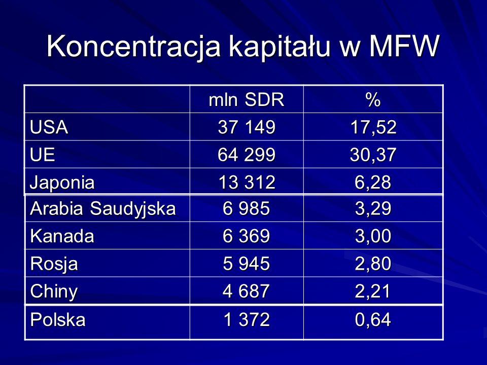 Koncentracja kapitału w MFW mln SDR % USA 37 149 17,52 UE 64 299 30,37 Japonia 13 312 6,28 Arabia Saudyjska 6 985 3,29Kanada 6 369 3,00 Rosja 5 945 2,